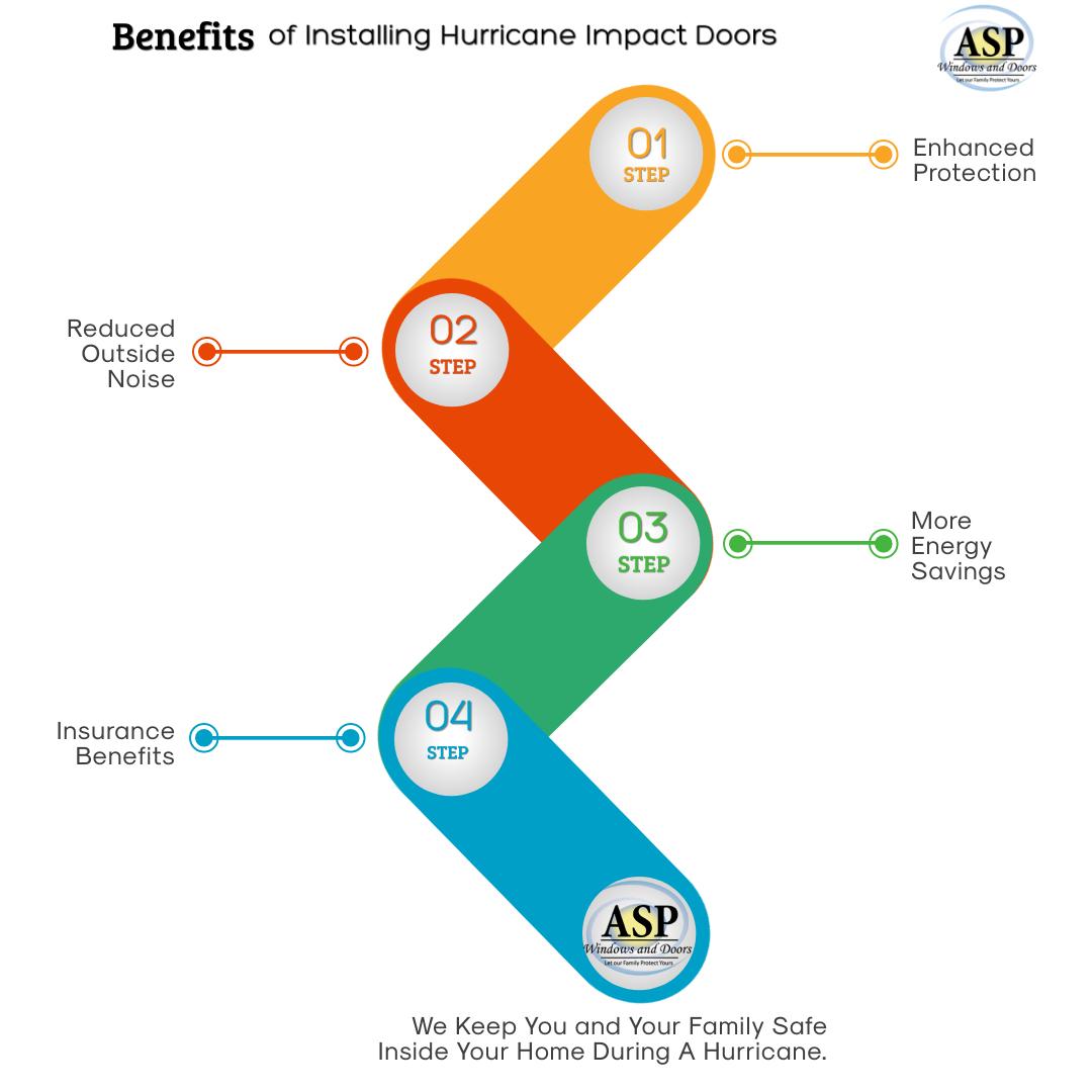 Benefits of Installing Hurricane Impact Doors